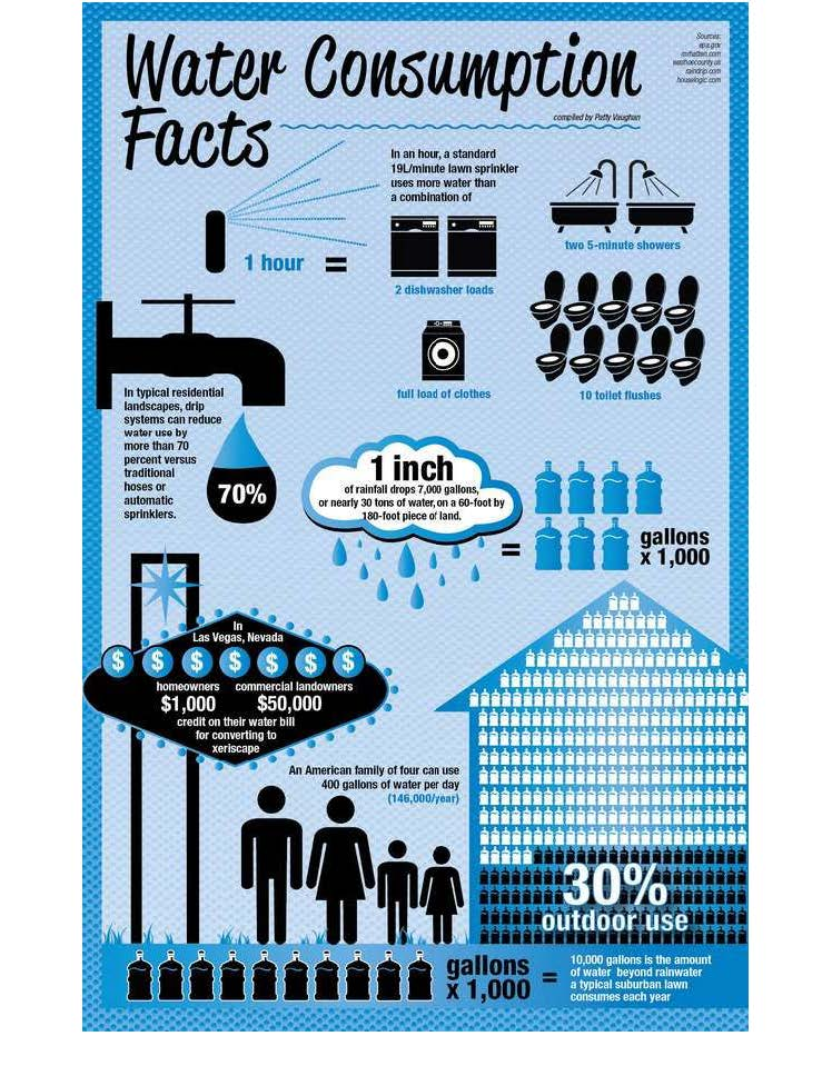 Water Related Infographics_Page_1