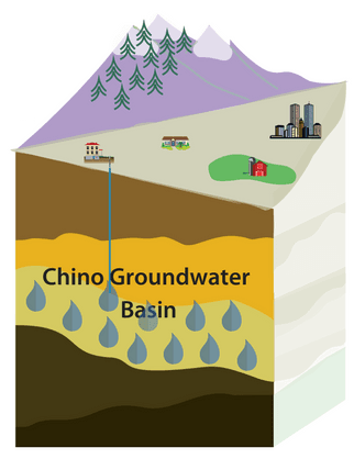 Chino Groundwater Basin
