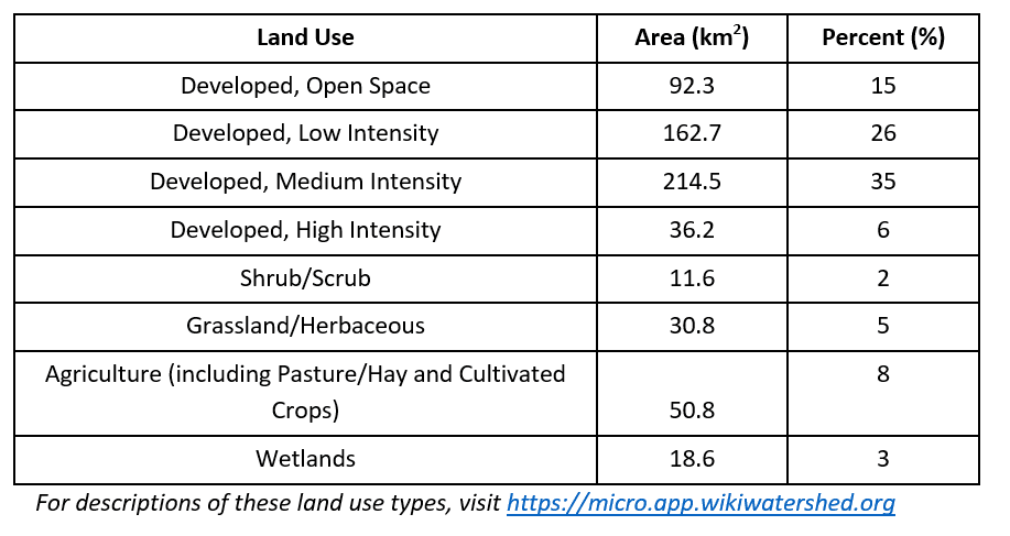Land Use Table