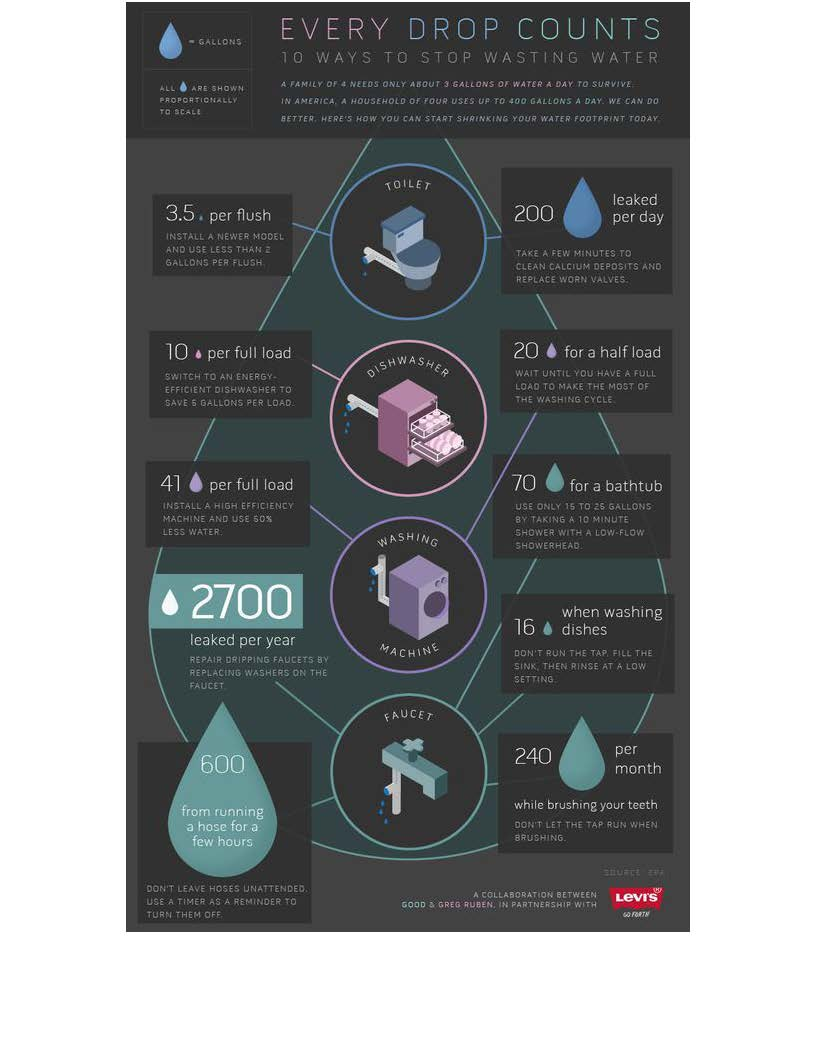 Water Related Infographics_Page_7